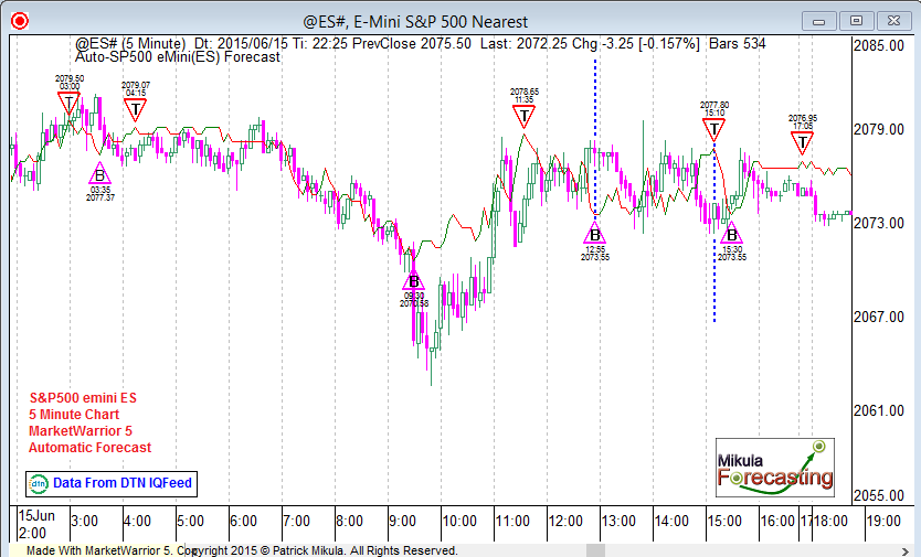 es5forecast_june15_second