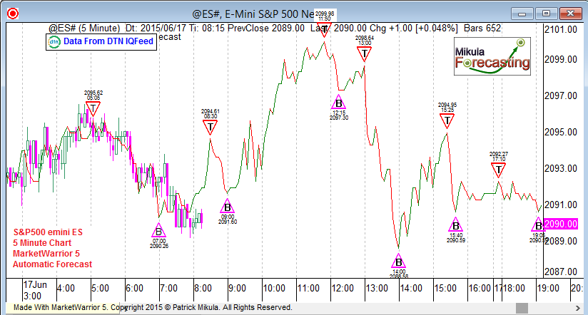 es5forecast_june17_fifth
