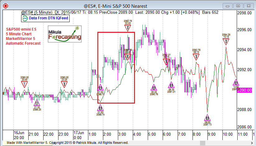 es5forecast_june17_fourth