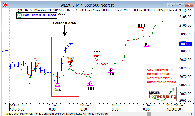 es60forecast_june15_fourth