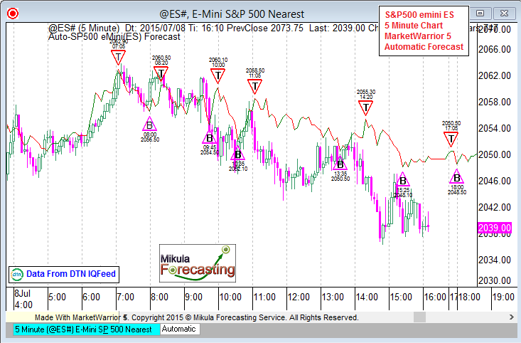 ES5Forecast_July08_Second