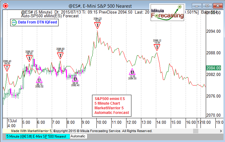 ES5Forecast_July13_First