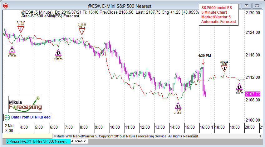 ES5Forecast_July21_Fourth