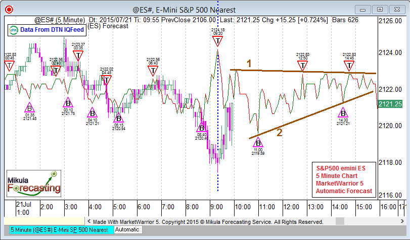 ES5Forecast_July21_Second