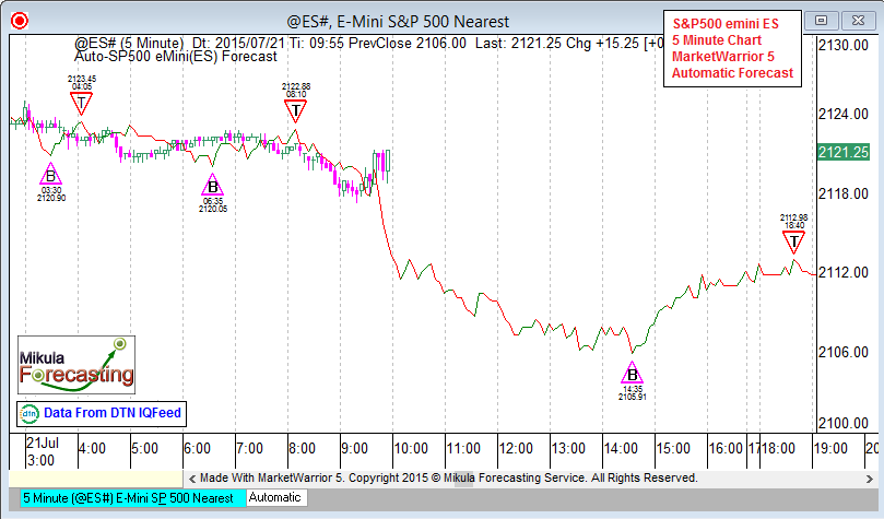 ES5Forecast_July21_Third