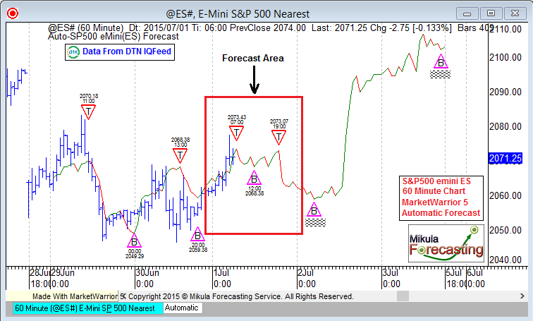 ES60Forecast_July01_First