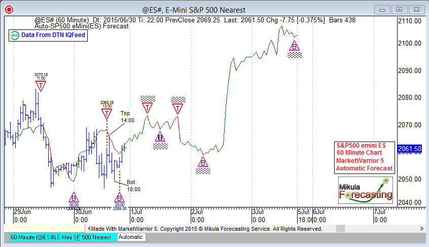 ES60Forecast_June30_Second
