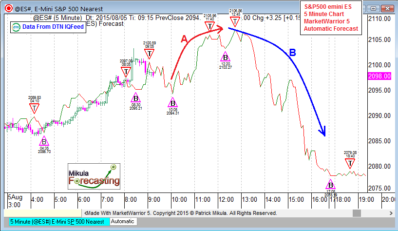 es5forecast_aug5_fourth