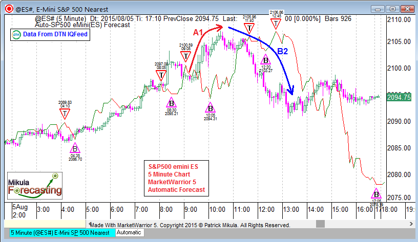 es5forecast_aug5_sixth